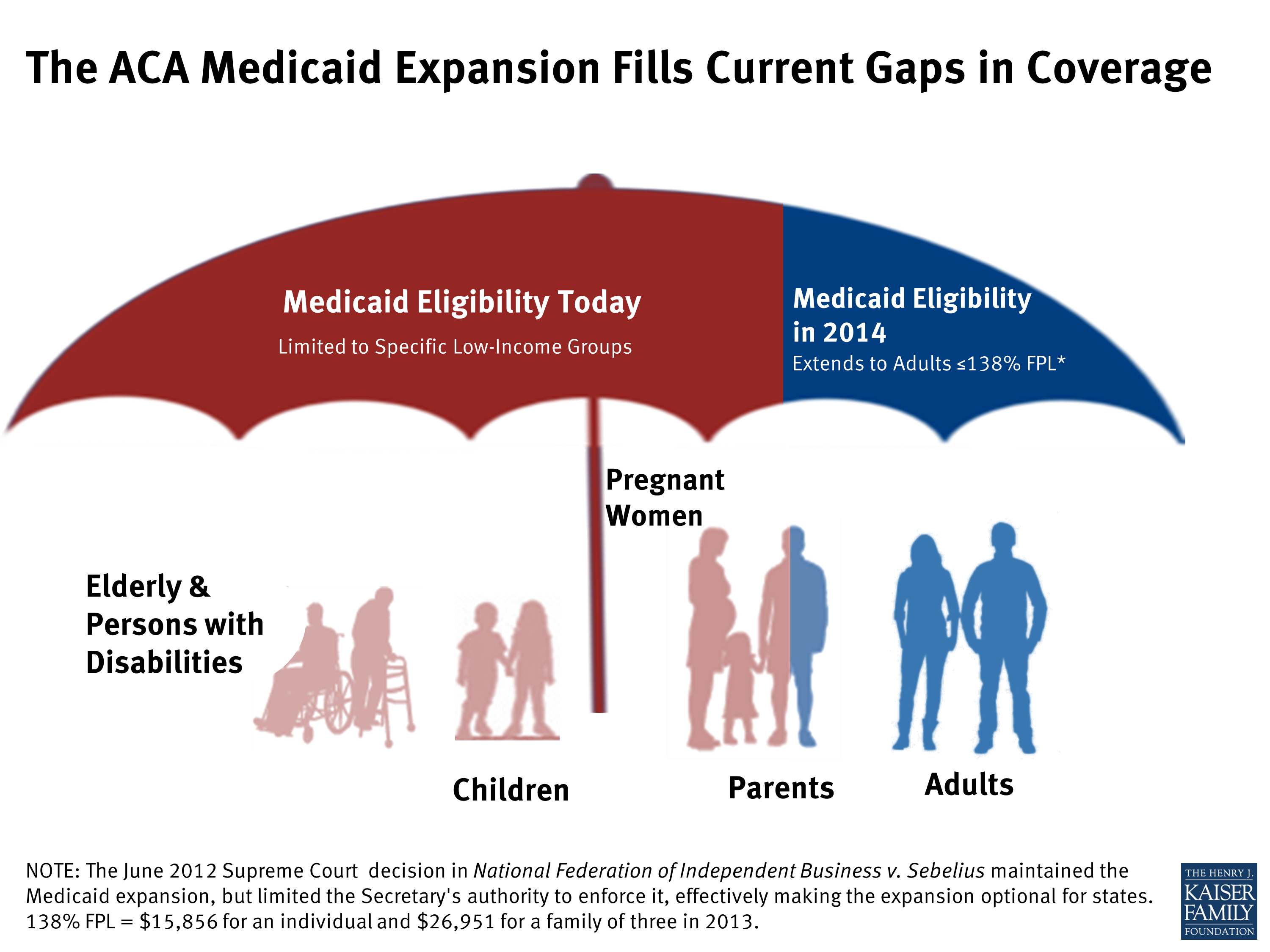 Acamedicaidexpansionfillscurrentgapsincoverage Chip Eligibility Thresholds  For Children